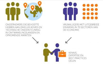Lezing Gert Veldhorst – PUM vrijwilliger
